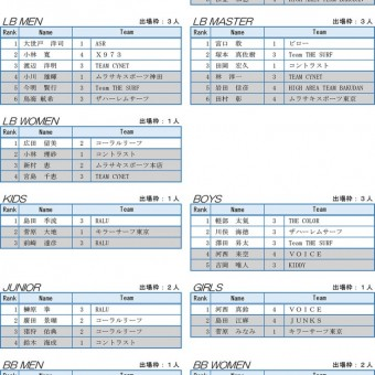 2015 NSA東京支部予選 結果