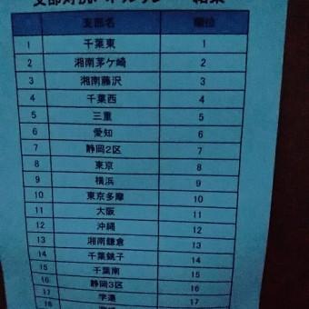 全日本サーフィン選手権大会 東京支部 DAY4.DAY5