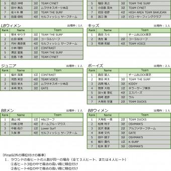 2018年度 全日本東京支部予選結果発表